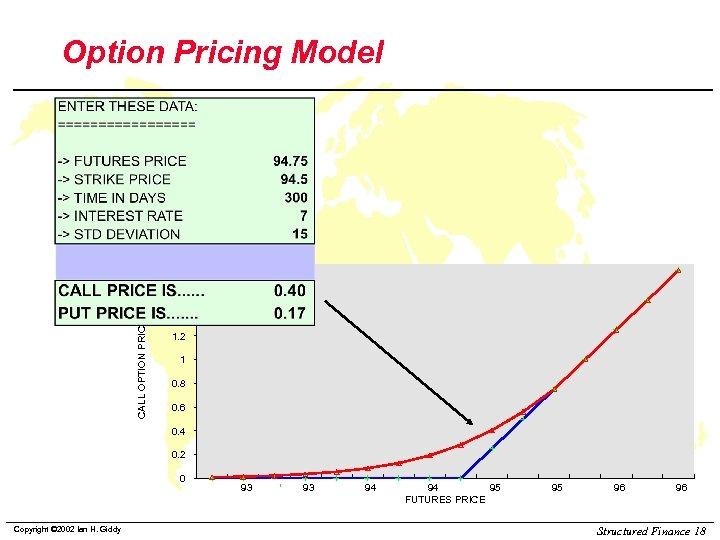 Option Pricing Model 1. 8 1. 6 CALL OPTION PRICE 1. 4 1. 2