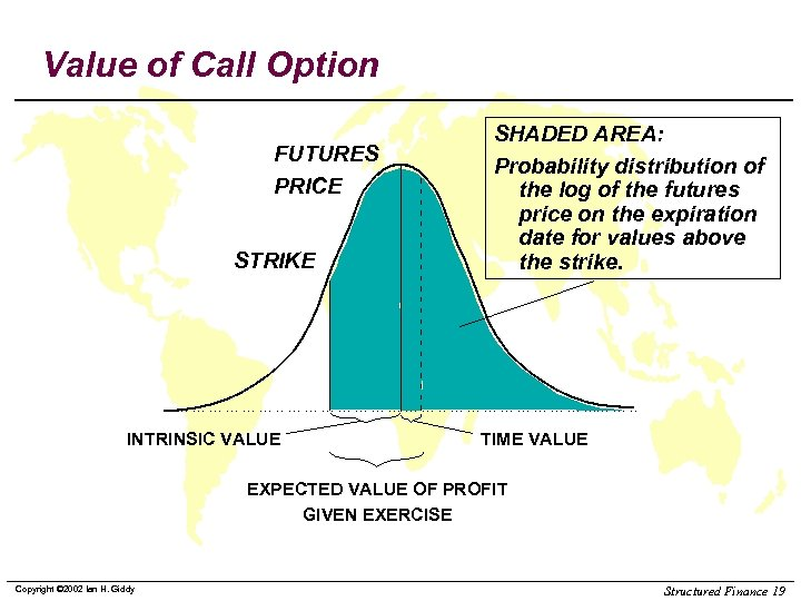 Value of Call Option FUTURES PRICE STRIKE INTRINSIC VALUE SHADED AREA: Probability distribution of