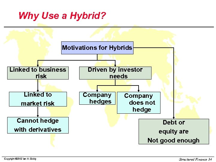 Why Use a Hybrid? Motivations for Hybrids Linked to business risk Linked to market