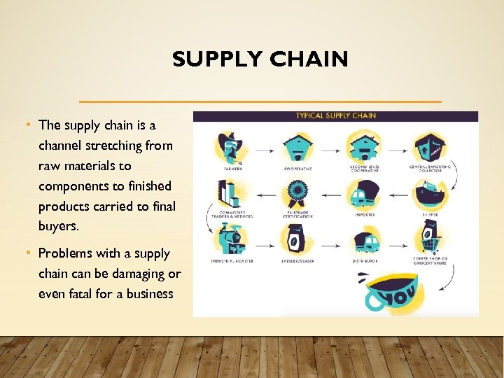 SUPPLY CHAIN • The supply chain is a channel stretching from raw materials to