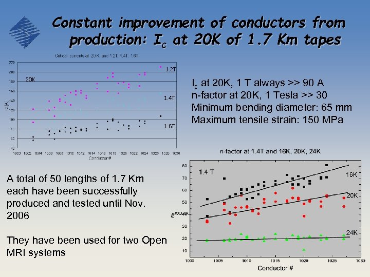 Constant improvement of conductors from production: Ic at 20 K of 1. 7 Km
