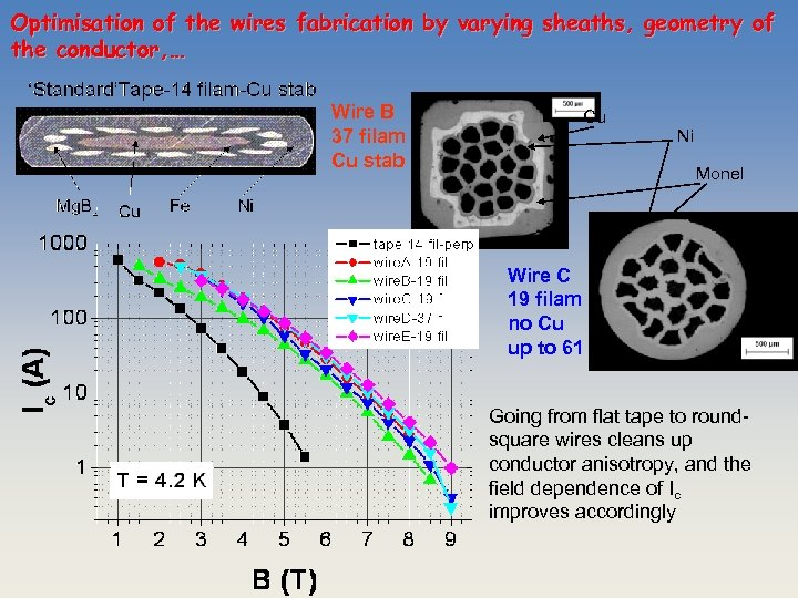 Optimisation of the wires fabrication by varying sheaths, geometry of the conductor, … Wire