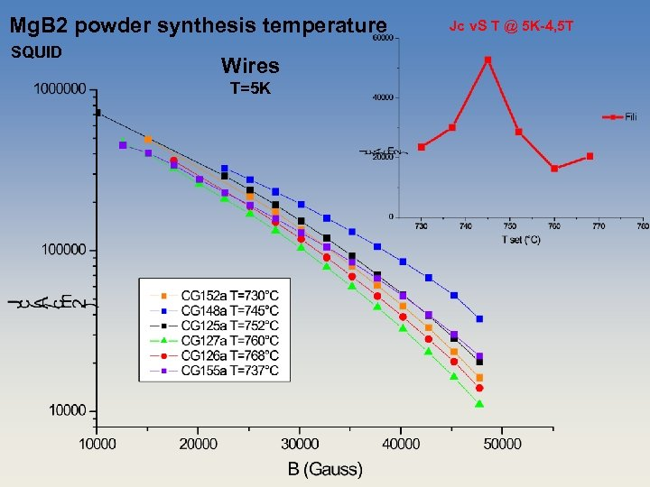 Mg. B 2 powder synthesis temperature SQUID Wires T=5 K Jc v. S T