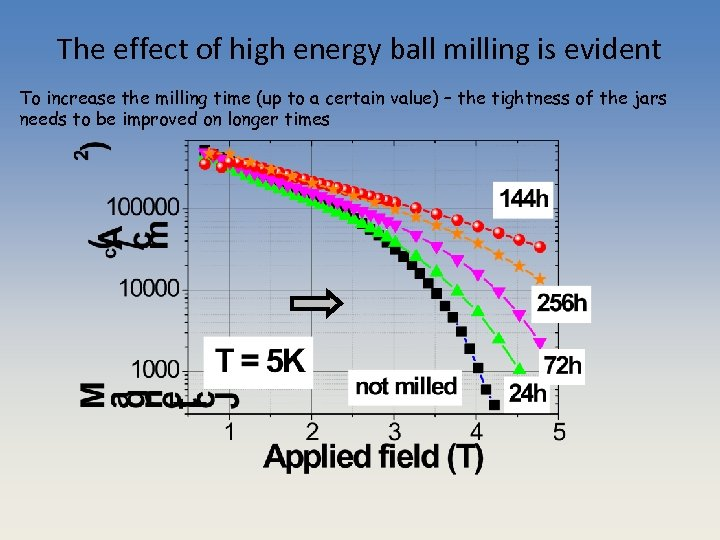 The effect of high energy ball milling is evident To increase the milling time