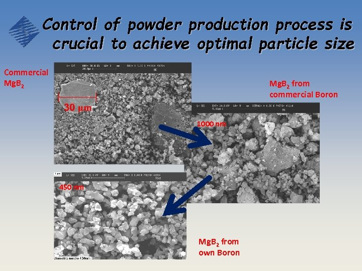 Control of powder production process is crucial to achieve optimal particle size Commercial Mg.