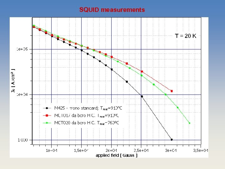 SQUID measurements T = 20 K