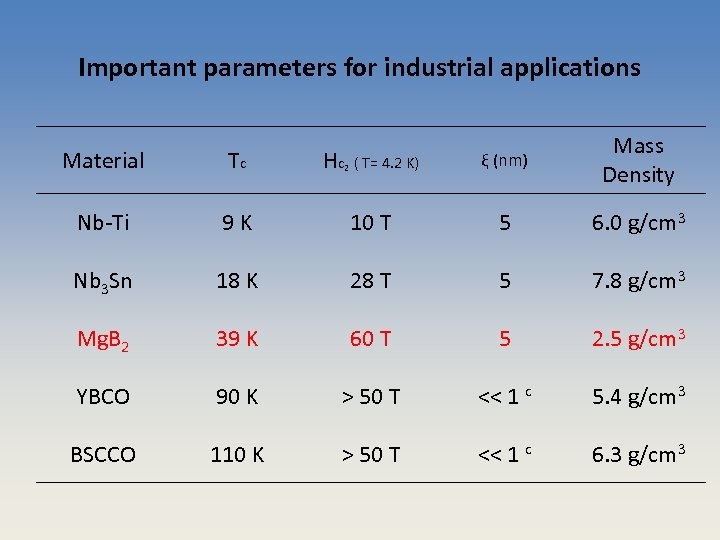 Important parameters for industrial applications ξ (nm) Mass Density 10 T 5 6. 0