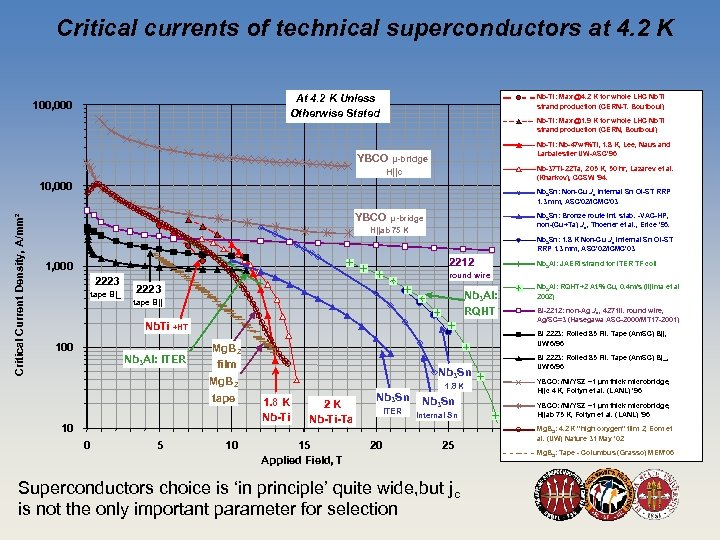 Critical currents of technical superconductors at 4. 2 K At 4. 2 K Unless