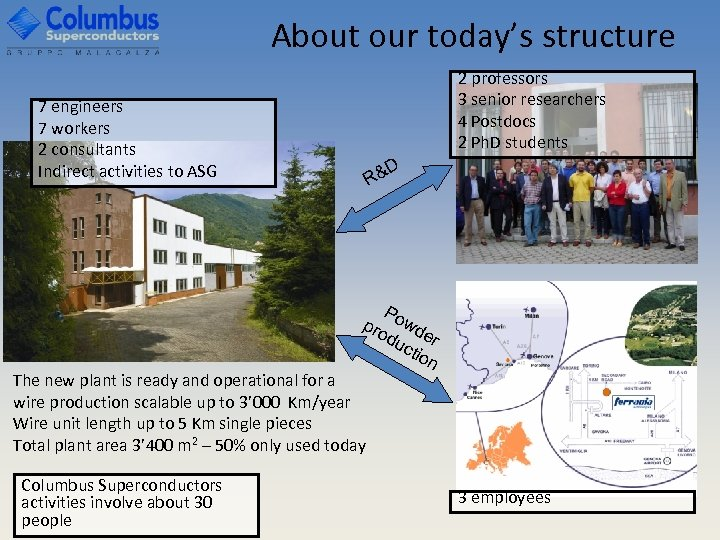 About our today's structure 2 professors 3 senior researchers 4 Postdocs 2 Ph. D