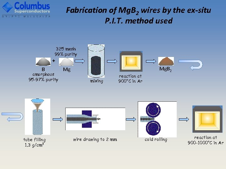 Fabrication of Mg. B 2 wires by the ex-situ P. I. T. method used