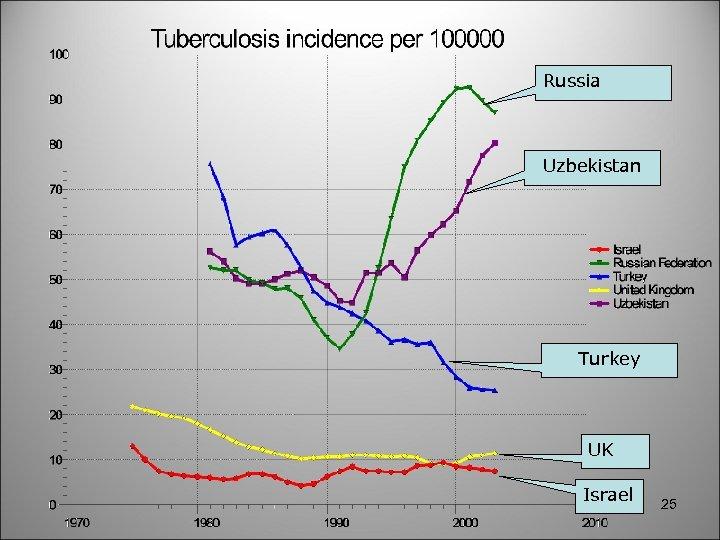 Russia Uzbekistan Turkey UK Israel 25