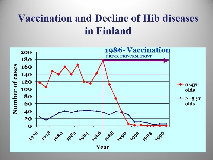 Vaccination and Decline of Hib diseases in Finland 1986 - Vaccination PRP-D, PRP-CRM, PRP-T
