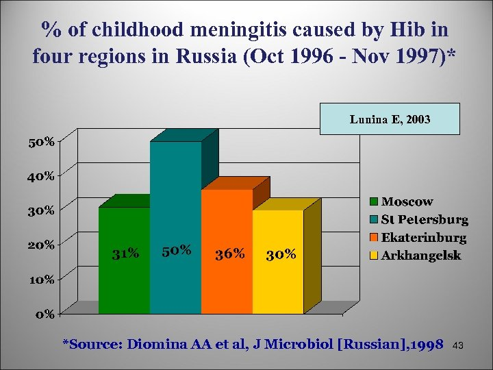 % of childhood meningitis caused by Hib in four regions in Russia (Oct 1996