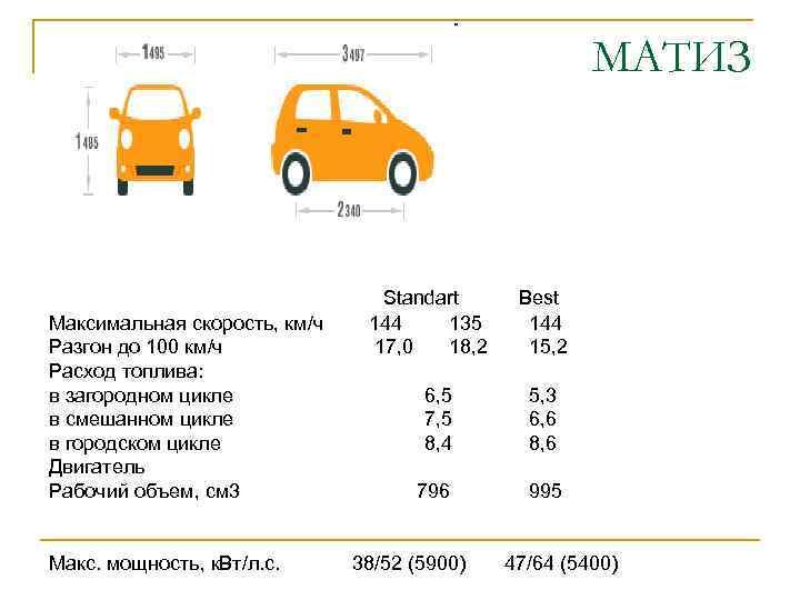 МАТИЗ Максимальная скорость, км/ч Разгон до 100 км/ч Расход топлива: в загородном цикле в