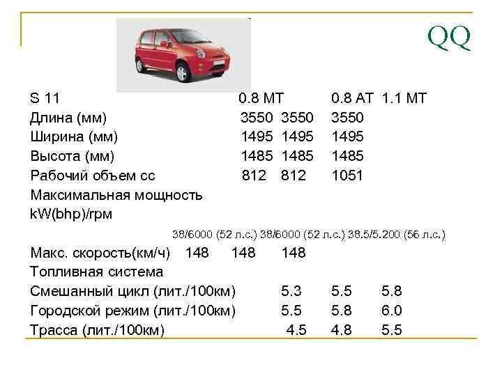 QQ S 11 Длина (мм) Ширина (мм) Высота (мм) Рабочий объем cc Максимальная мощность