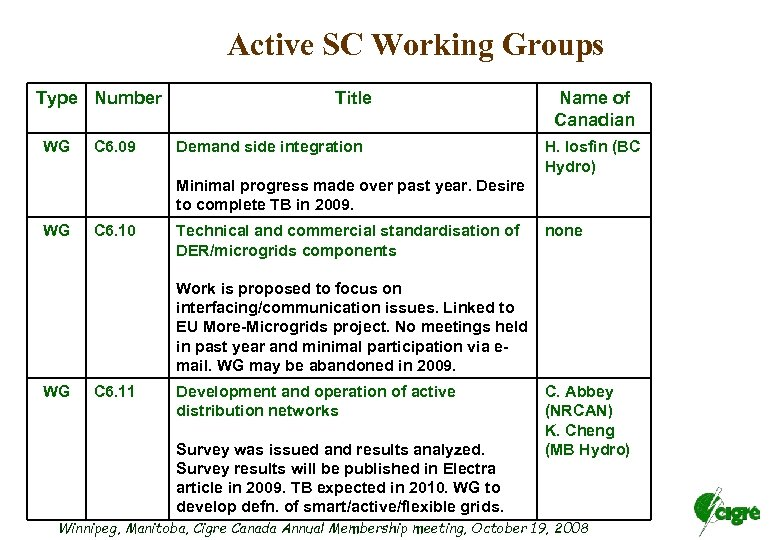 Active SC Working Groups Type Number WG C 6. 09 Title Demand side integration