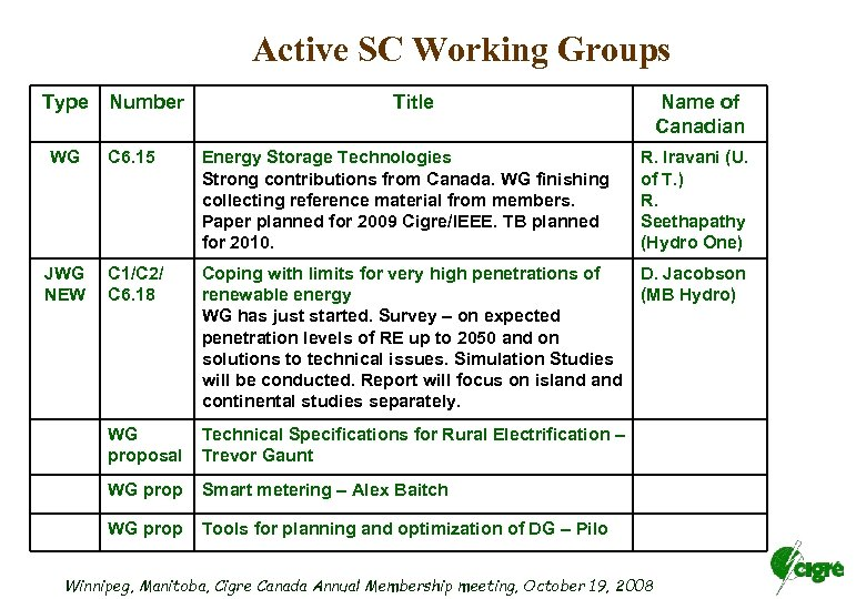 Active SC Working Groups Type Number Title Name of Canadian WG C 6. 15