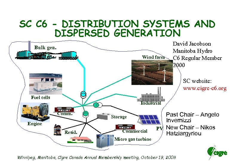 SC C 6 - DISTRIBUTION SYSTEMS AND DISPERSED GENERATION Bulk gen. Wind farm David