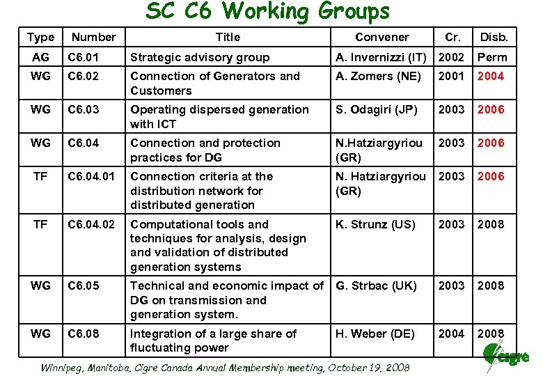 SC C 6 Working Groups Type Number Title Convener Cr. Disb. AG C 6.
