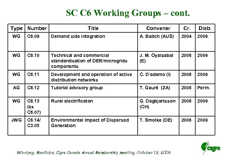 SC C 6 Working Groups – cont. Type Number Title Convener Cr. Disb. WG