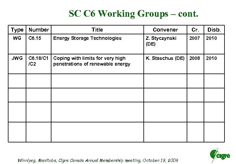 SC C 6 Working Groups – cont. Type Number Title WG C 6. 15
