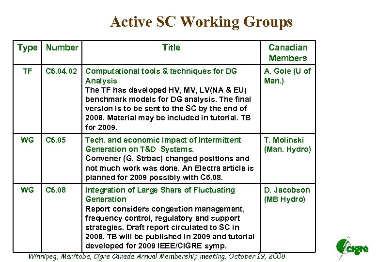 Active SC Working Groups Type Number Title Canadian Members TF C 6. 04. 02
