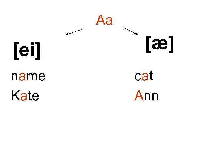 Aa [ei] name Kate [æ] cat Ann