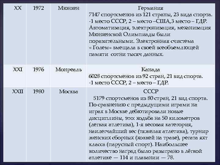 XX 1972 Мюнхен XXI 1976 Монреаль XXII 1980 Москва Германия 7147 спортсменов из