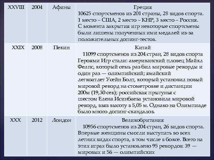 XXVIII 2004 Афины Греция 10625 спортсменов из 201 страны, 28 видов спорта. 1