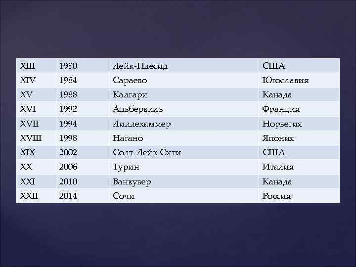 XIII 1980 Лейк-Плесид США XIV 1984 Сараево Югославия XV 1988 Калгари Канада XVI 1992