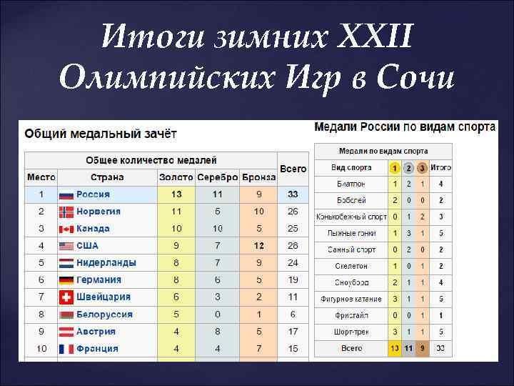 Итоги зимних XXII Олимпийских Игр в Сочи