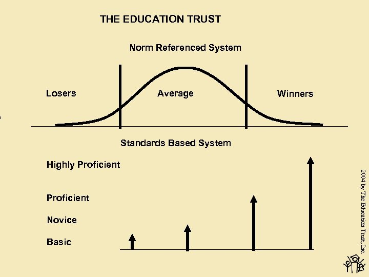THE EDUCATION TRUST Norm Referenced System Losers Average Winners Standards Based System Highly Proficient