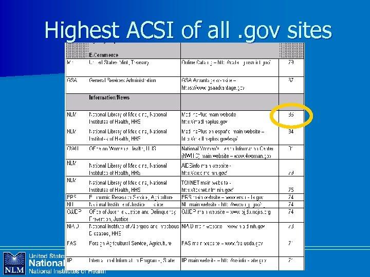 Highest ACSI of all. gov sites