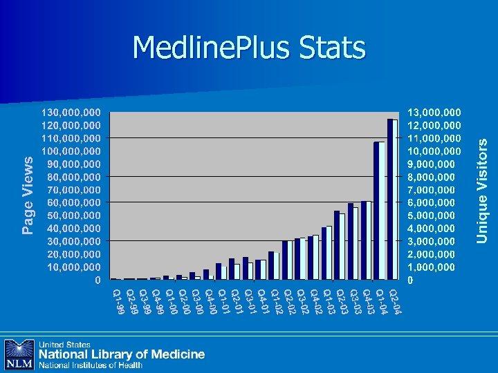 Medline. Plus Stats