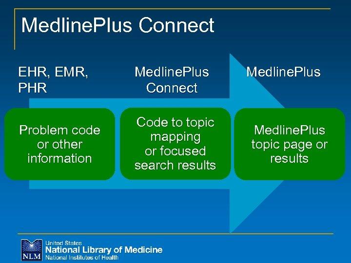 Medline. Plus Connect EHR, EMR, PHR Medline. Plus Connect Problem code or other information
