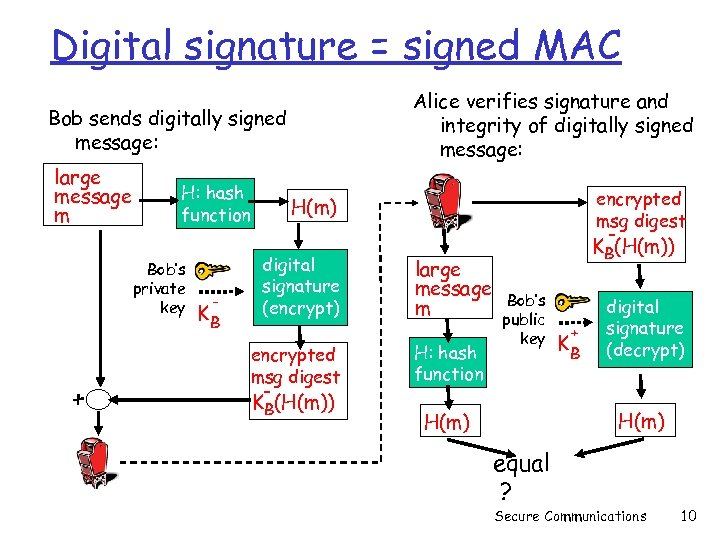 Digital signature = signed MAC Alice verifies signature and integrity of digitally signed message:
