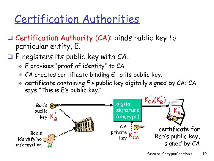 Certification Authorities q Certification Authority (CA): binds public key to particular entity, E. q