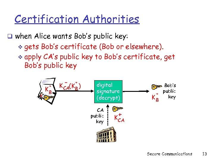 Certification Authorities q when Alice wants Bob's public key: gets Bob's certificate (Bob or