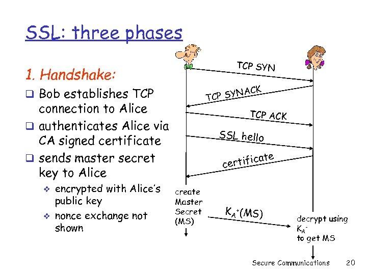 SSL: three phases TCP SYN 1. Handshake: ACK P SYN TC q Bob establishes