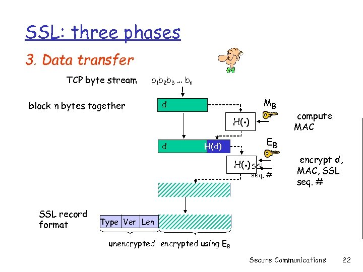 SSL: three phases 3. Data transfer TCP byte stream block n bytes together b