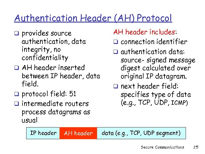 Authentication Header (AH) Protocol q provides source authentication, data integrity, no confidentiality q AH