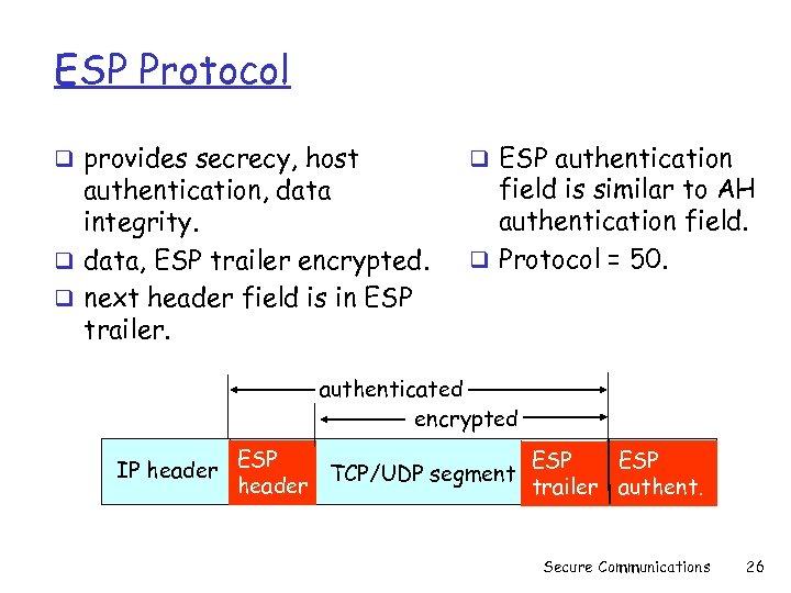 ESP Protocol q provides secrecy, host authentication, data integrity. q data, ESP trailer encrypted.