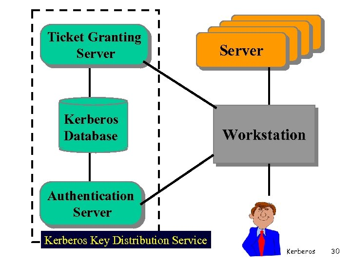 Ticket Granting Server Kerberos Database Server Workstation Authentication Server Kerberos Key Distribution Service Kerberos