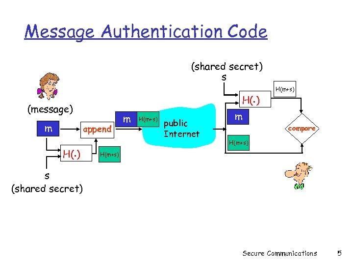 Message Authentication Code (shared secret) s H(. ) (message) m append H(. ) m
