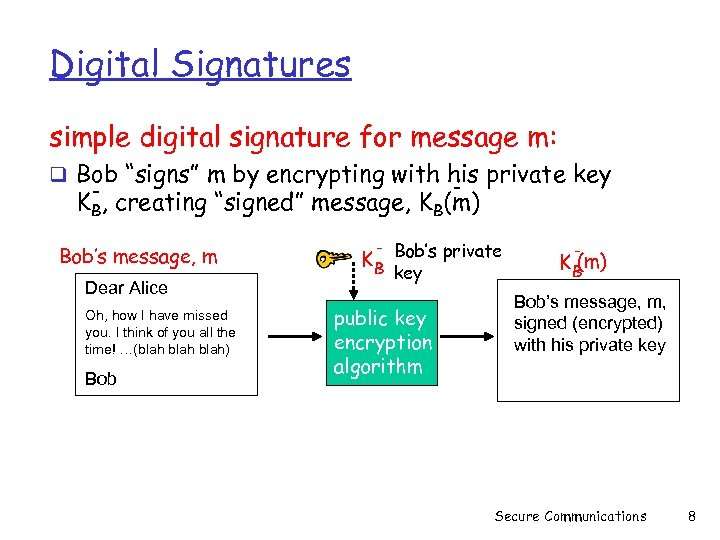 "Digital Signatures simple digital signature for message m: q Bob ""signs"" m by encrypting"