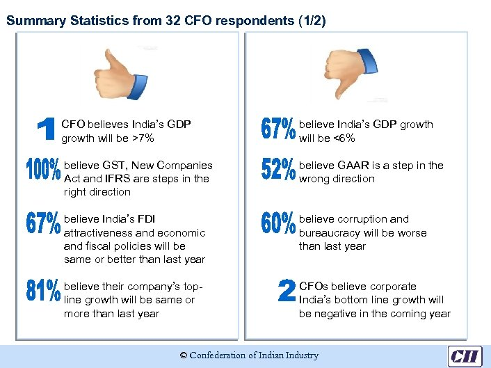 Summary Statistics from 32 CFO respondents (1/2) CFO believes India's GDP growth will be