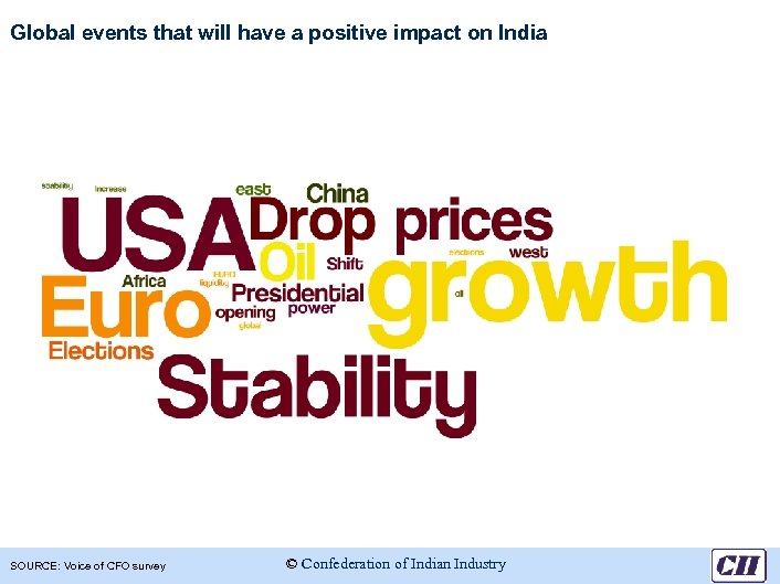 Global events that will have a positive impact on India SOURCE: Voice of CFO