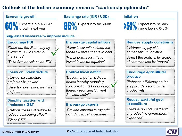 "Outlook of the Indian economy remains ""cautiously optimistic"" Economic growth Expect a 5 -6%"