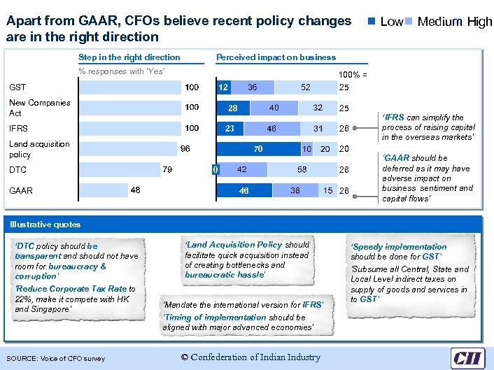 Apart from GAAR, CFOs believe recent policy changes are in the right direction Step