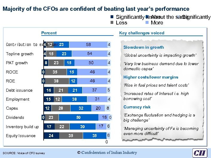 Majority of the CFOs are confident of beating last year's performance Significantly lesser About